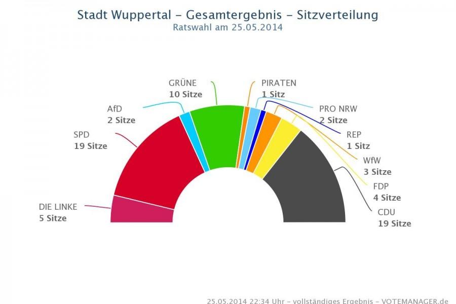 kommunalwahl-rat_diagramm